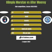 Olimpiu Morutan vs Aitor Monroy h2h player stats