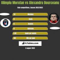 Olimpiu Morutan vs Alexandru Bourceanu h2h player stats