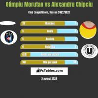 Olimpiu Morutan vs Alexandru Chipciu h2h player stats