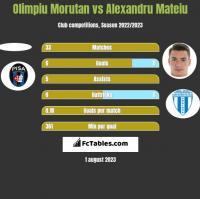 Olimpiu Morutan vs Alexandru Mateiu h2h player stats
