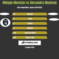 Olimpiu Morutan vs Alexandru Muntean h2h player stats