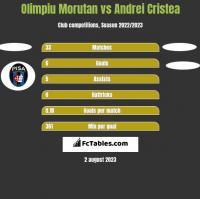 Olimpiu Morutan vs Andrei Cristea h2h player stats