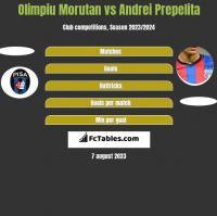 Olimpiu Morutan vs Andrei Prepelita h2h player stats