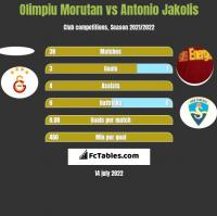 Olimpiu Morutan vs Antonio Jakolis h2h player stats