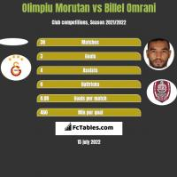 Olimpiu Morutan vs Billel Omrani h2h player stats