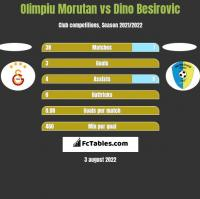 Olimpiu Morutan vs Dino Besirovic h2h player stats
