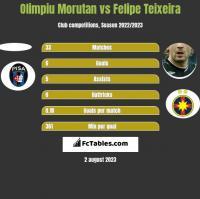 Olimpiu Morutan vs Felipe Teixeira h2h player stats