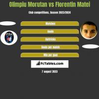 Olimpiu Morutan vs Florentin Matei h2h player stats