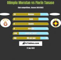 Olimpiu Morutan vs Florin Tanase h2h player stats