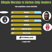 Olimpiu Morutan vs Harlem-Eddy Gnohere h2h player stats