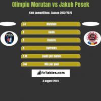 Olimpiu Morutan vs Jakub Pesek h2h player stats