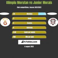 Olimpiu Morutan vs Junior Morais h2h player stats