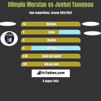 Olimpiu Morutan vs Juvhel Tsoumou h2h player stats