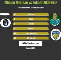 Olimpiu Morutan vs Lukasz Gikiewicz h2h player stats