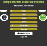 Olimpiu Morutan vs Marian Cristescu h2h player stats