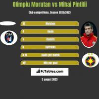 Olimpiu Morutan vs Mihai Pintilii h2h player stats