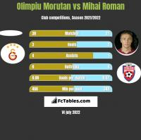 Olimpiu Morutan vs Mihai Roman h2h player stats
