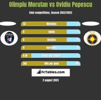 Olimpiu Morutan vs Ovidiu Popescu h2h player stats