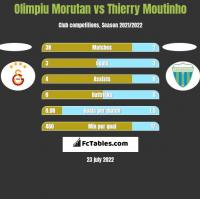 Olimpiu Morutan vs Thierry Moutinho h2h player stats