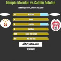 Olimpiu Morutan vs Catalin Golofca h2h player stats
