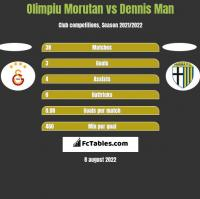 Olimpiu Morutan vs Dennis Man h2h player stats