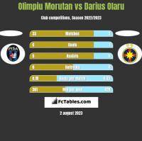 Olimpiu Morutan vs Darius Olaru h2h player stats