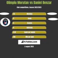 Olimpiu Morutan vs Daniel Benzar h2h player stats