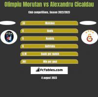 Olimpiu Morutan vs Alexandru Cicaldau h2h player stats