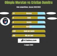 Olimpiu Morutan vs Cristian Dumitru h2h player stats