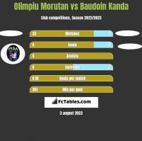 Olimpiu Morutan vs Baudoin Kanda h2h player stats