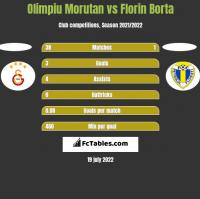 Olimpiu Morutan vs Florin Borta h2h player stats