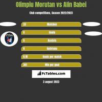 Olimpiu Morutan vs Alin Babei h2h player stats