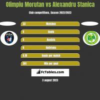 Olimpiu Morutan vs Alexandru Stanica h2h player stats