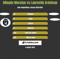 Olimpiu Morutan vs Laurentiu Ardelean h2h player stats