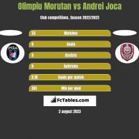 Olimpiu Morutan vs Andrei Joca h2h player stats