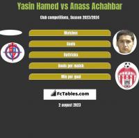 Yasin Hamed vs Anass Achahbar h2h player stats
