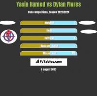 Yasin Hamed vs Dylan Flores h2h player stats
