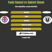 Yasin Hamed vs Gabriel Simon h2h player stats