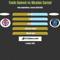 Yasin Hamed vs Nicolae Carnat h2h player stats