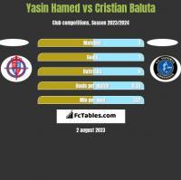 Yasin Hamed vs Cristian Baluta h2h player stats