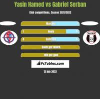 Yasin Hamed vs Gabriel Serban h2h player stats