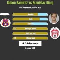 Ruben Ramirez vs Branislav Ninaj h2h player stats