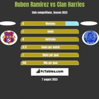 Ruben Ramirez vs Cian Harries h2h player stats