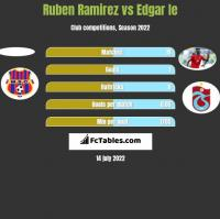 Ruben Ramirez vs Edgar Ie h2h player stats
