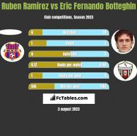 Ruben Ramirez vs Eric Fernando Botteghin h2h player stats
