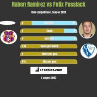 Ruben Ramirez vs Felix Passlack h2h player stats