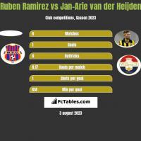 Ruben Ramirez vs Jan-Arie van der Heijden h2h player stats