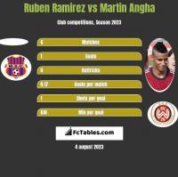 Ruben Ramirez vs Martin Angha h2h player stats