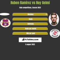 Ruben Ramirez vs Roy Gelmi h2h player stats