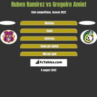 Ruben Ramirez vs Gregoire Amiot h2h player stats